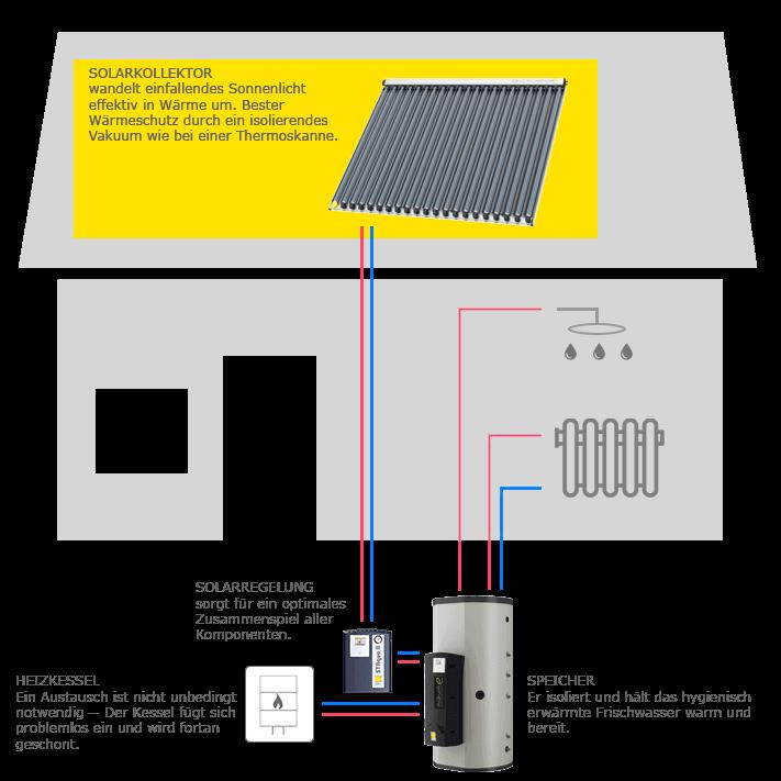 schema einer Heizung mit Solaranlage
